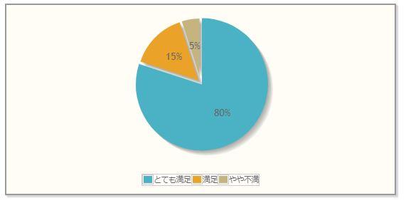 jqPlotのパイチャート(円グラフ)
