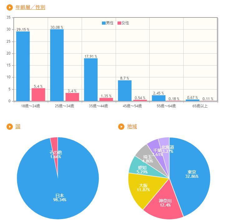 jqPlotを使うと、棒グラフや円グラフが描けます